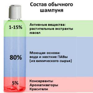 Химический состав шампуня